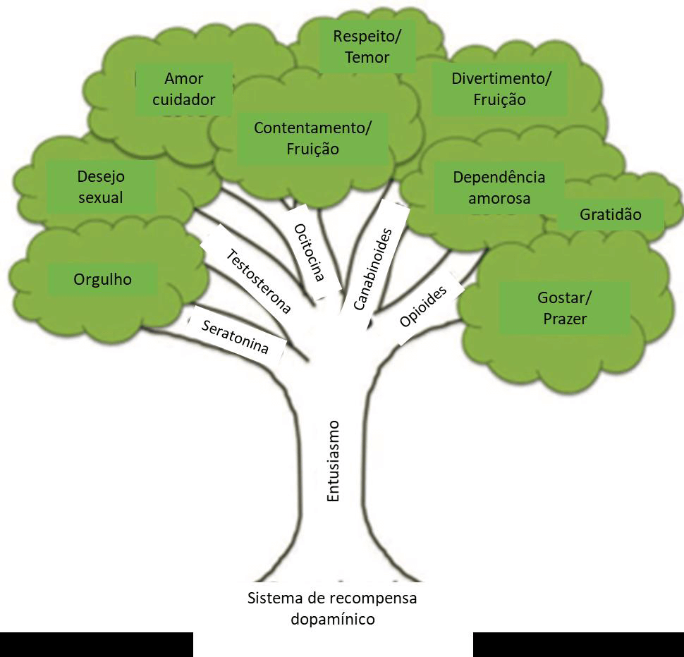 Árvore de Sistema de Recompensa Dopamínico